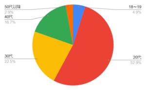 ハッピーメールの女性会員の年齢層を表したグラフ
