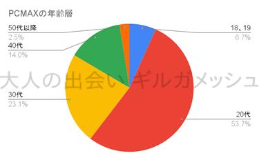 PCMAXユーザーの年齢層