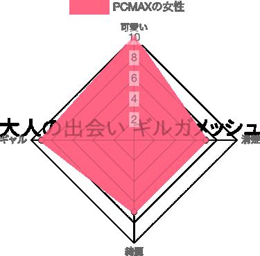 PCMAXの女性ユーザーのレベル